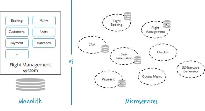 microservices decomposition