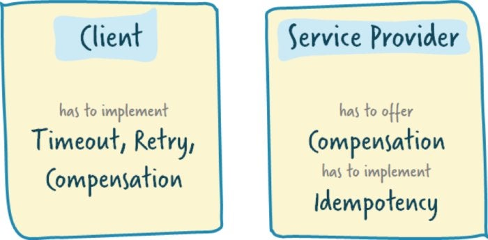 microservices responsibilities