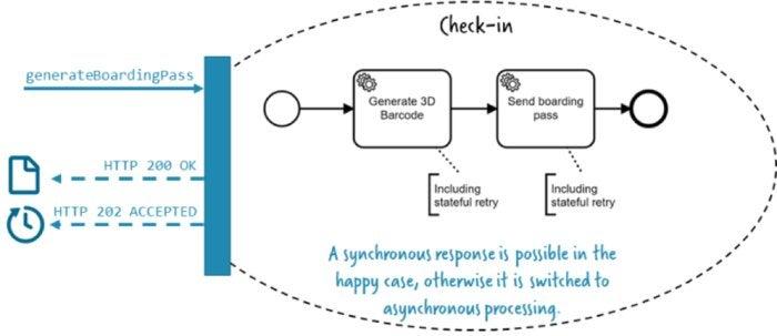microservices sync async