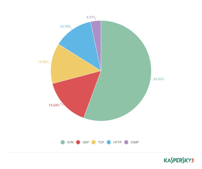 q4 2017 ddos attack types from kaspersky lab report