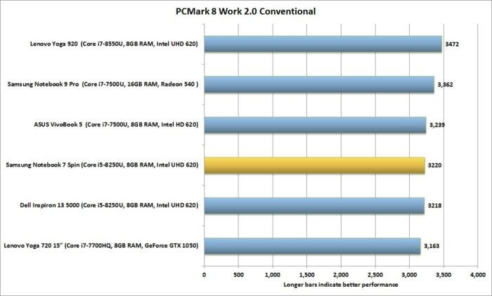 samsung notebook 7 spin performance pcmark8 2