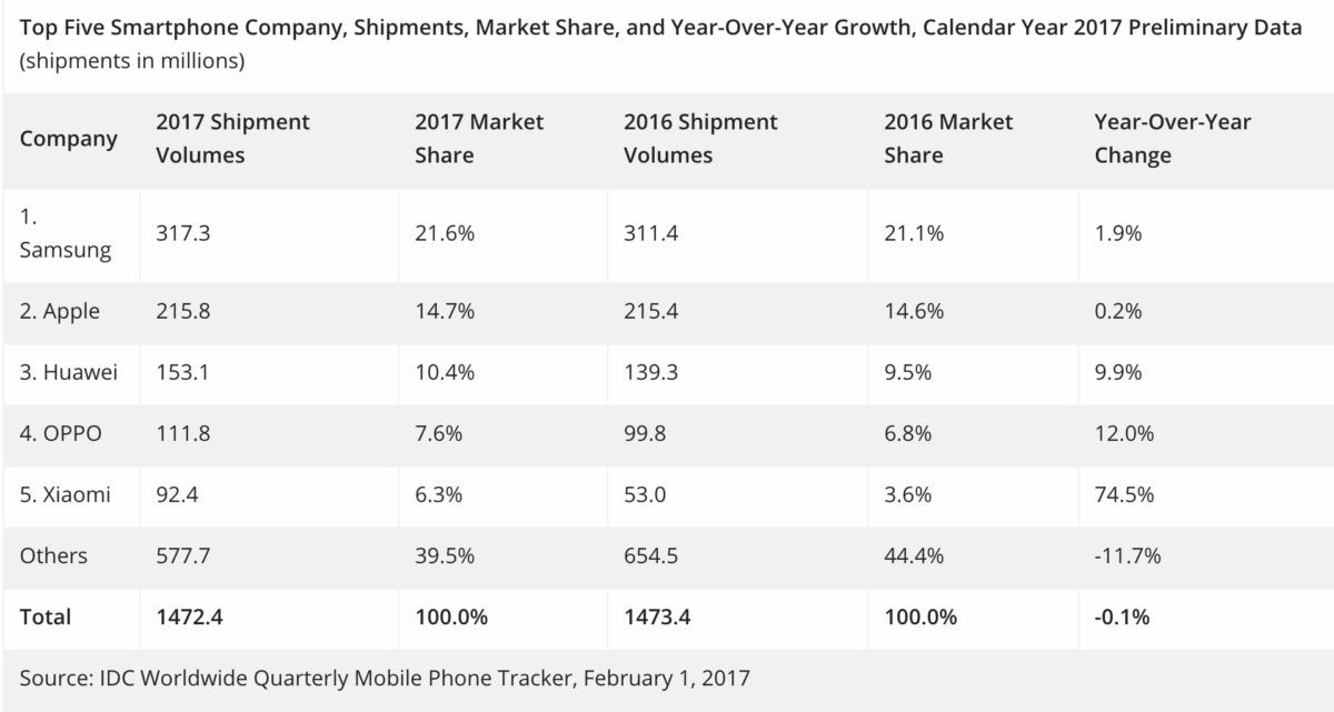 iPhone X Samsung shipments