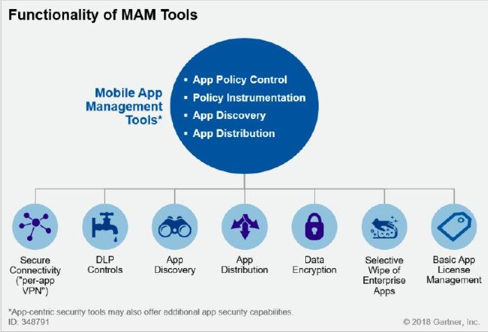 MAM tool functionality EMM MDM