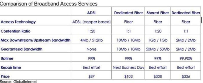 Comparing Global Internet Access Services For Sd Wan Huge
