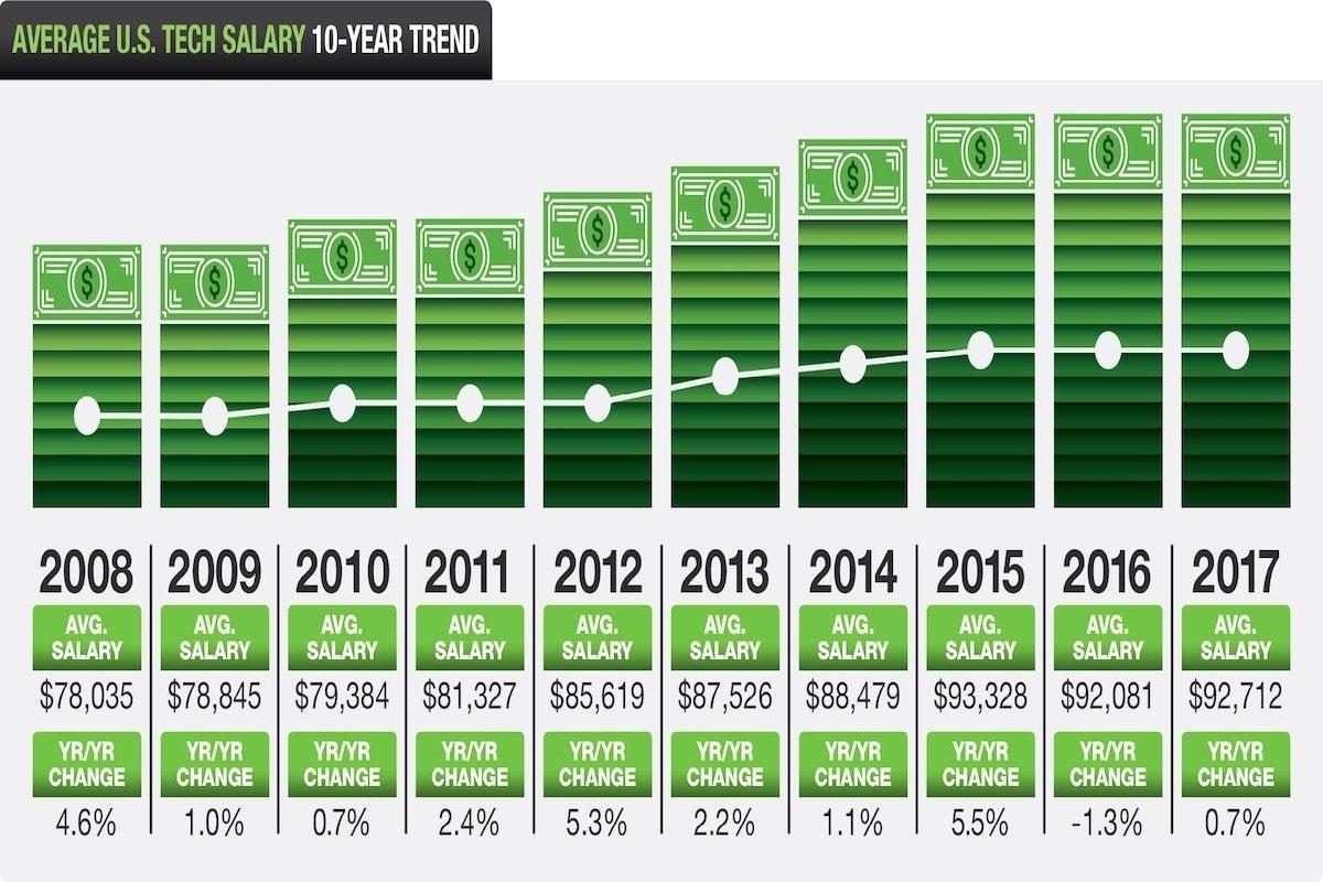 02 dice average us tech salary 10 year trend