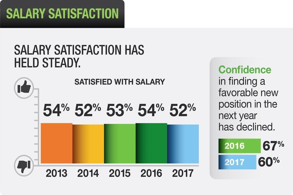 03 dice salary satisfaction