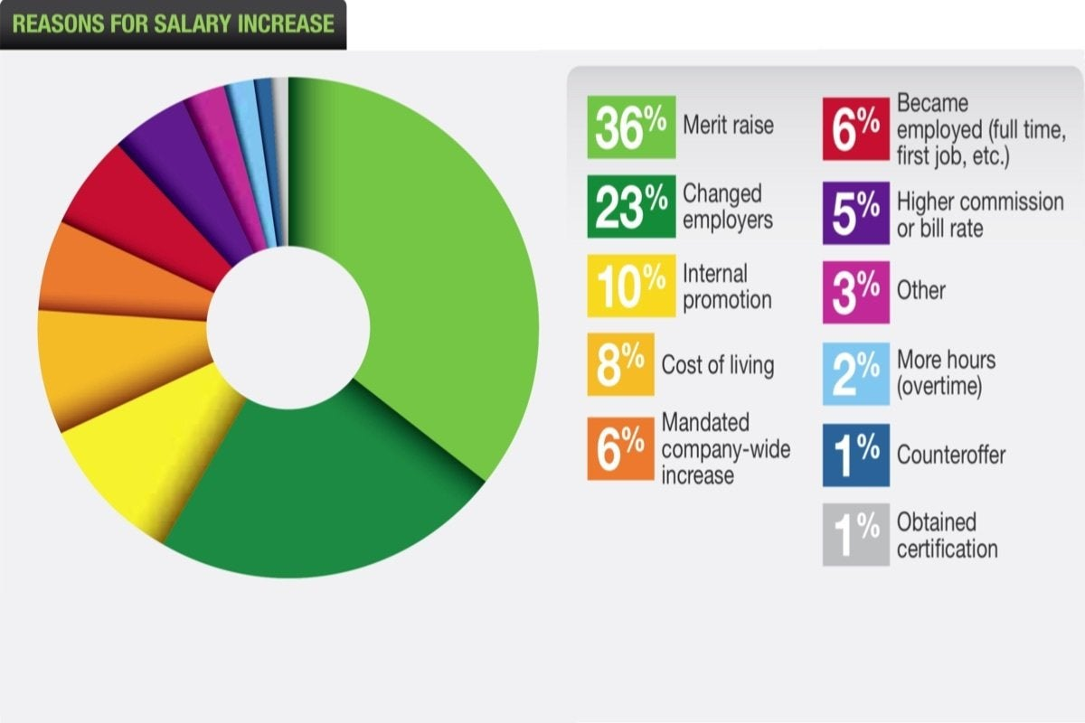 04 dice reasons for salary increase