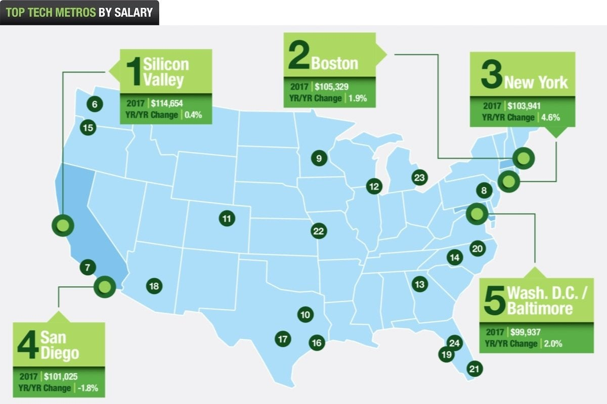 06 dice top tech metros by salary