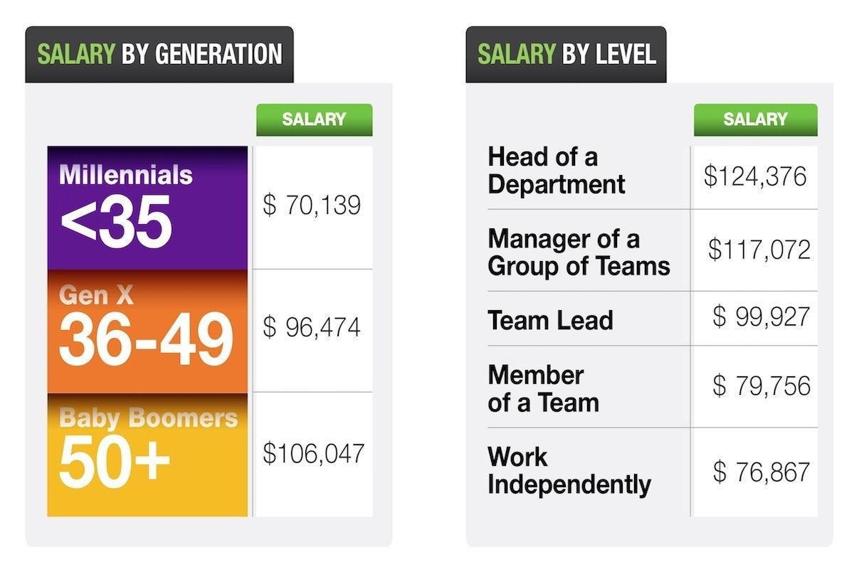 08 dice salary by generation and level