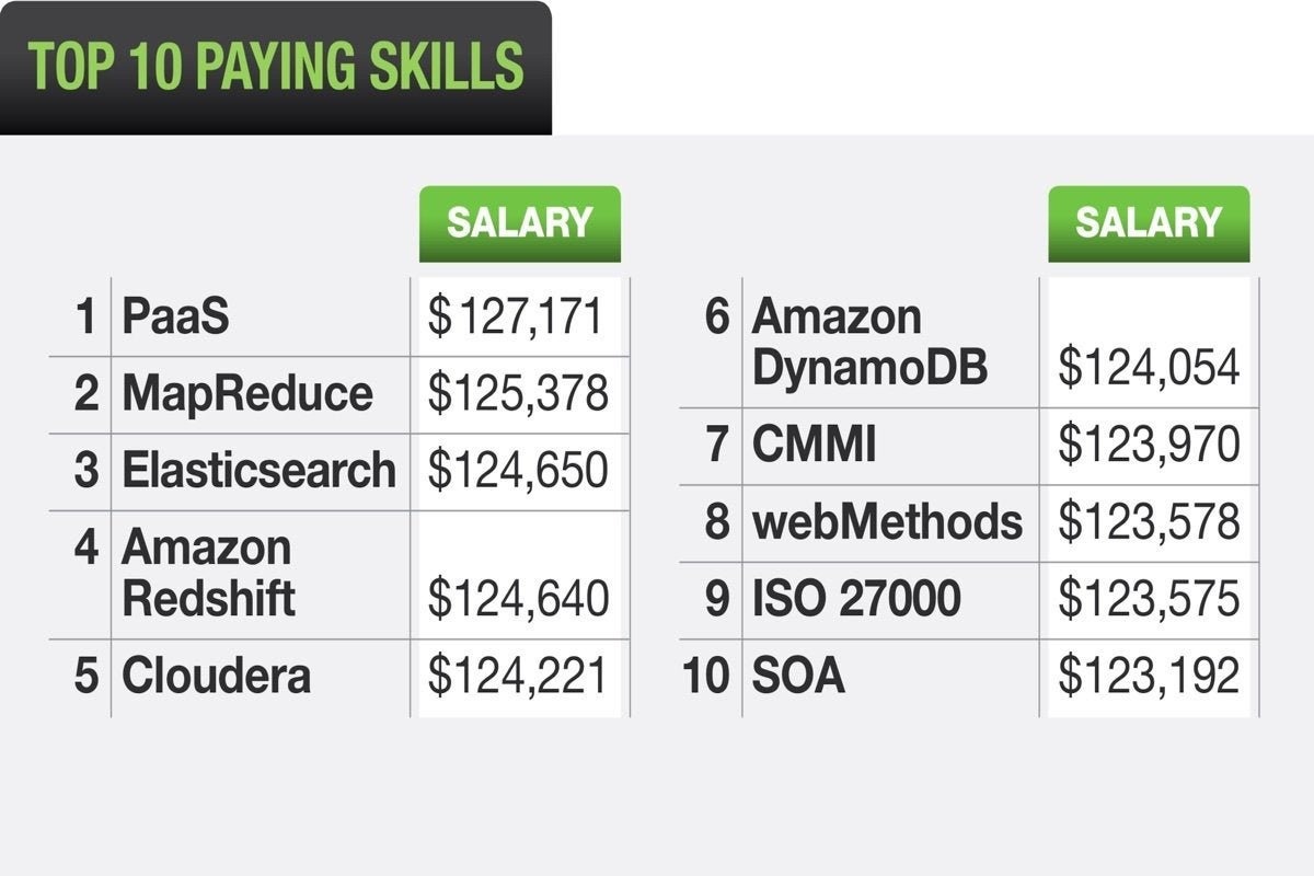 How to get the top IT salary in 2018 | ITworld