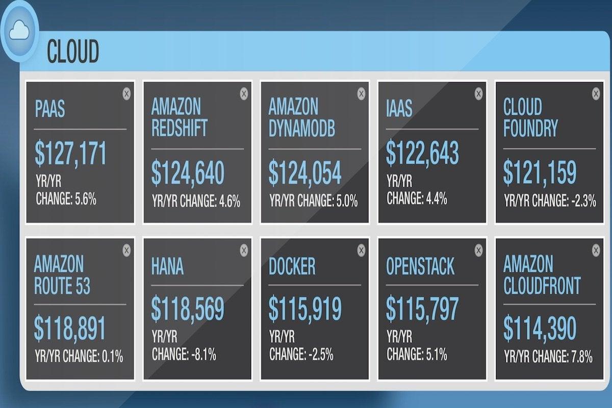 10 dice top salaries in cloud