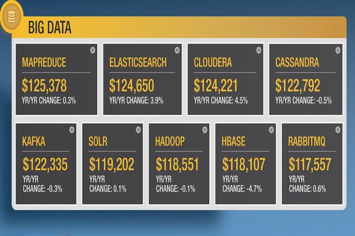 11 dice top salaries in big data