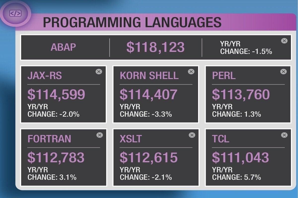 13 dice top salaries in programming languages