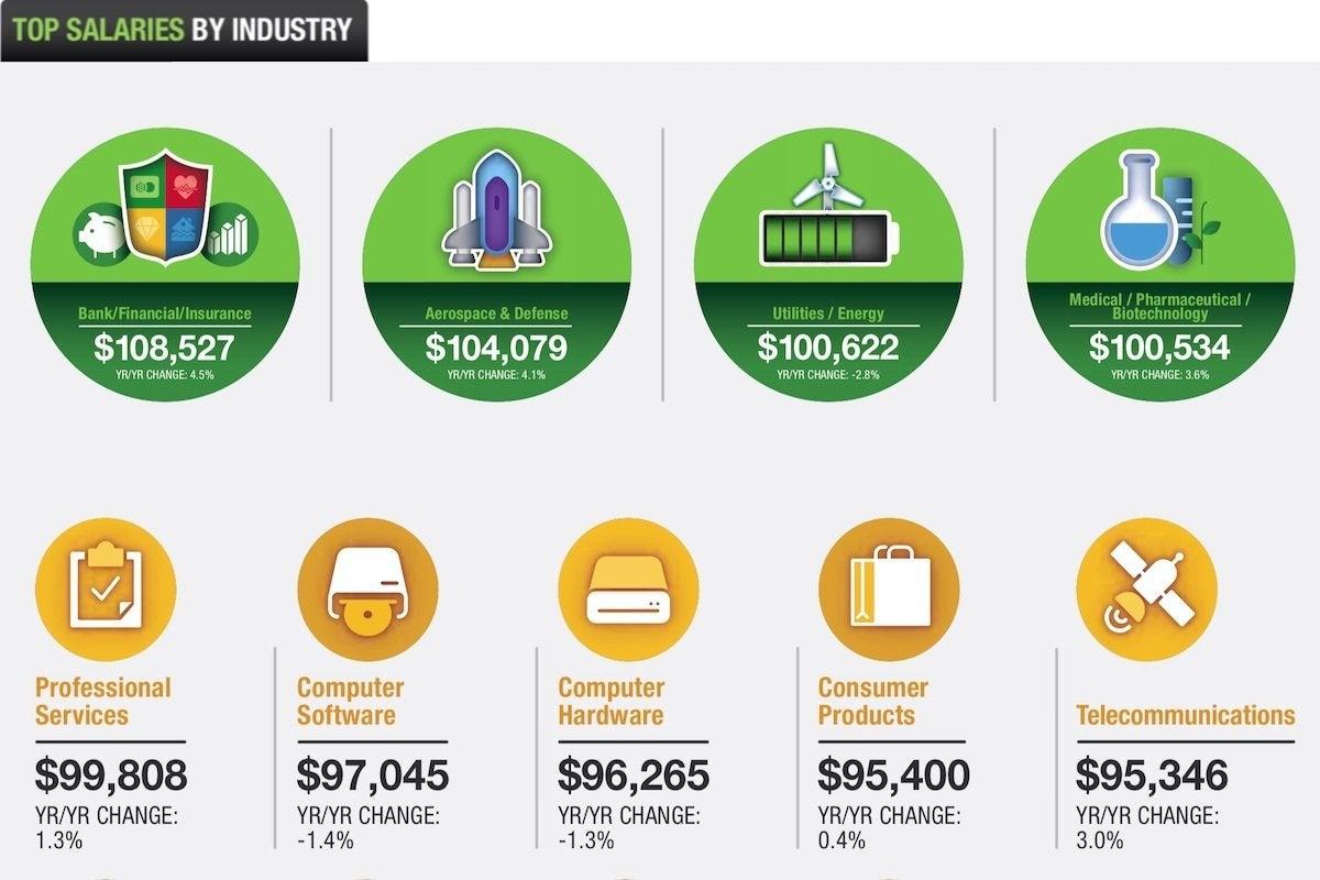 14 dice top salaries by industry