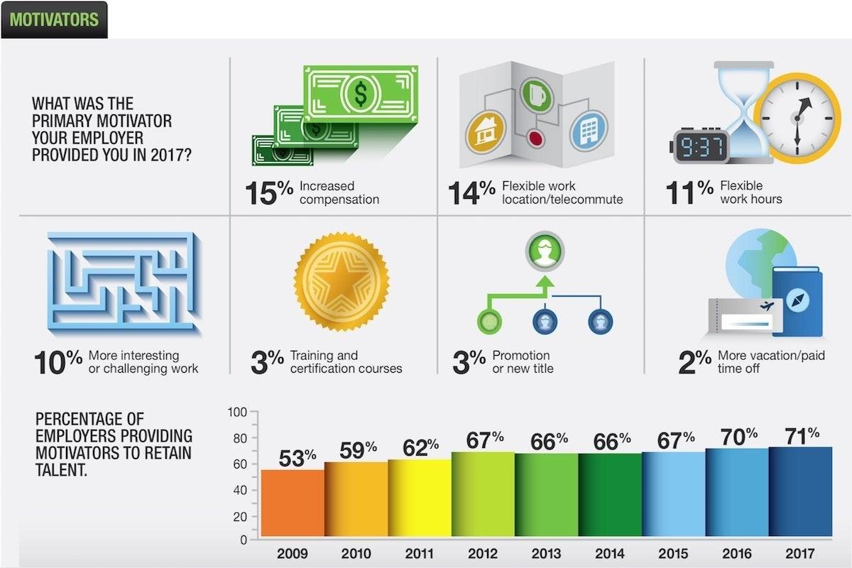 15 dice top motivators
