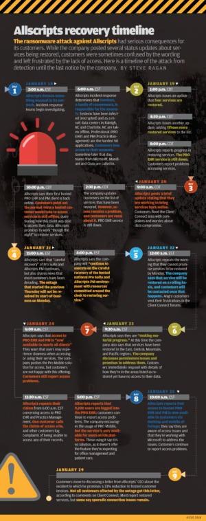 allscripts ransomware attack timeline
