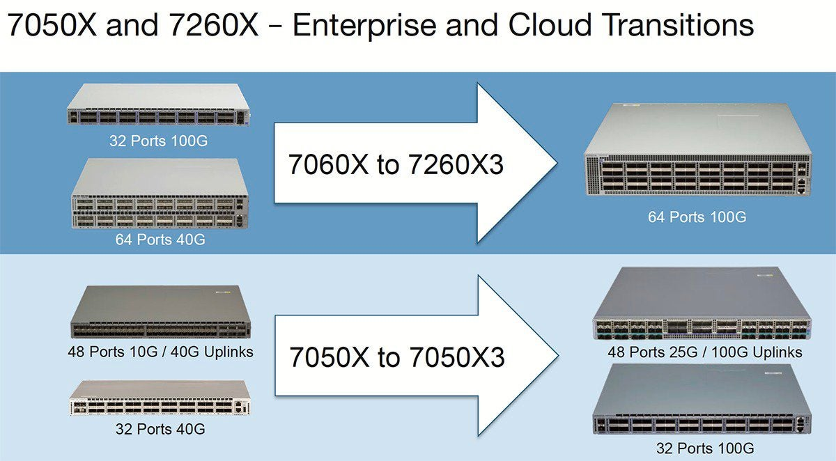 arista 7050x3 and 7260x3 switches  - arista 7050x3 and 7260x3 switches 100753672 large - The cloud continues to drive network evolution