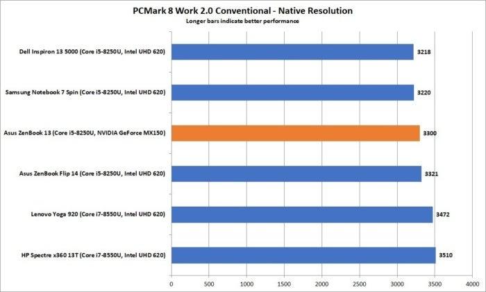 asus zenbook 13 ux331un pcmark 8 work 2 conventional