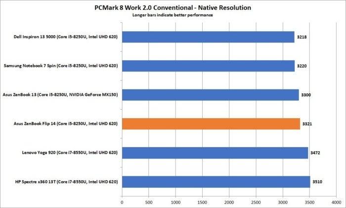 asus zenbook flip 14 ux461un pcmark 8 work 2 conventional