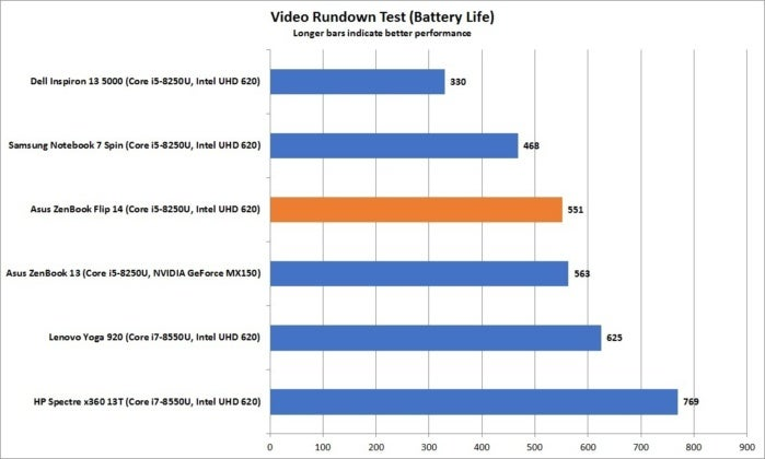 asus zenbook flip 14 video rundown battery life