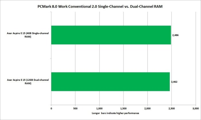 best budget laptop upgrades dual channel vs single channel pcmark 8 work conventional