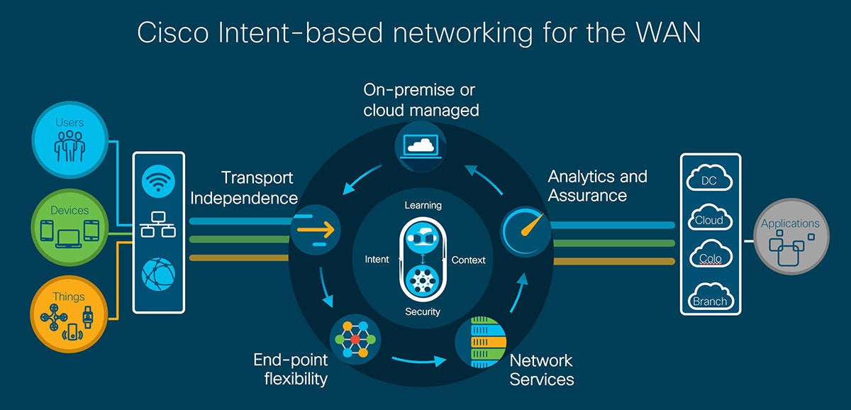cisco intent based networking for wan