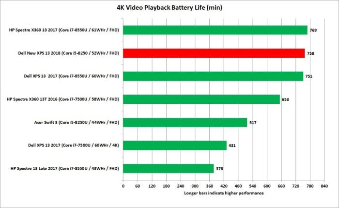 dell new xps 13 core i5 4k video playback