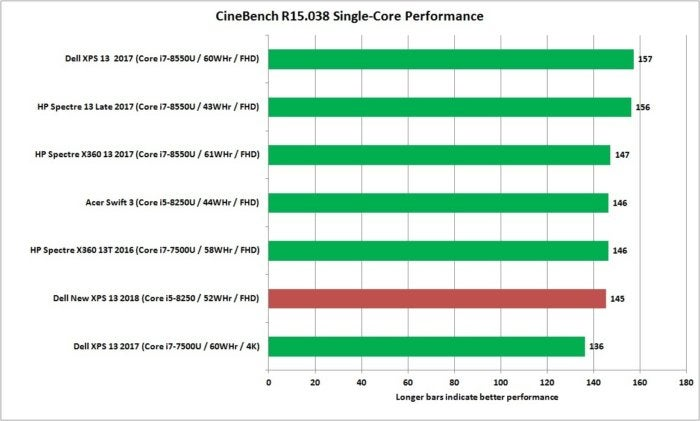 dell new xps 13 core i5 cinebench r15 1t