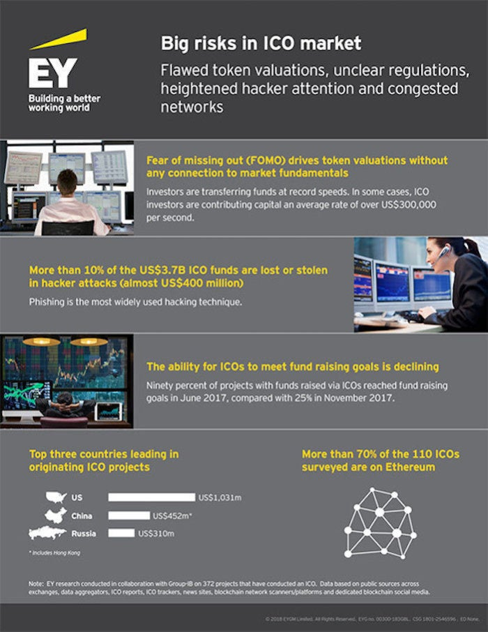 ey big risks in ico market infographic