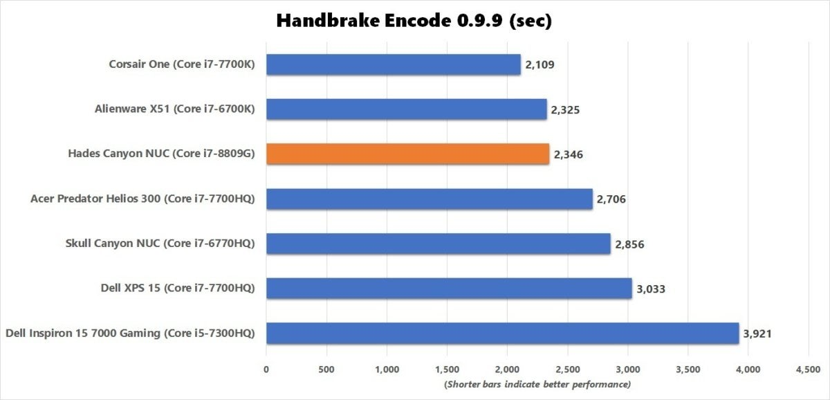 hades canyon handbrake benchmark results