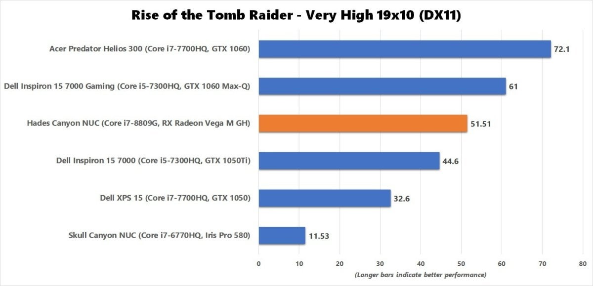 hades canyon rise of the tomb raider benchmark results