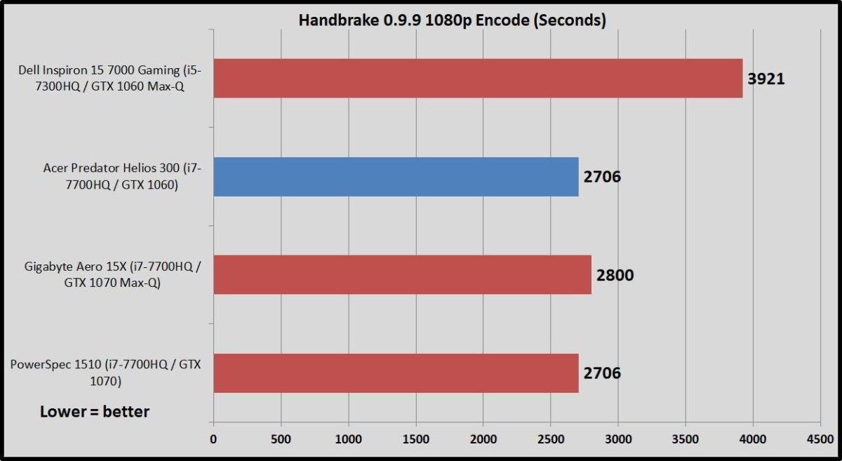 helios 300 handbrake