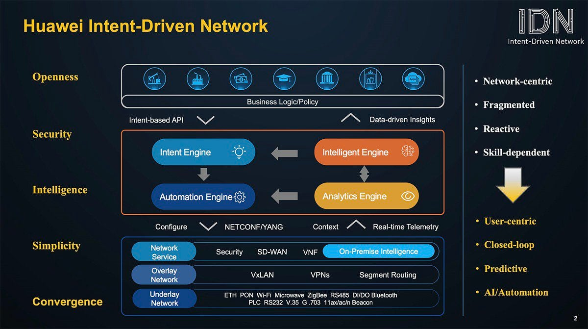huawei intent based networks