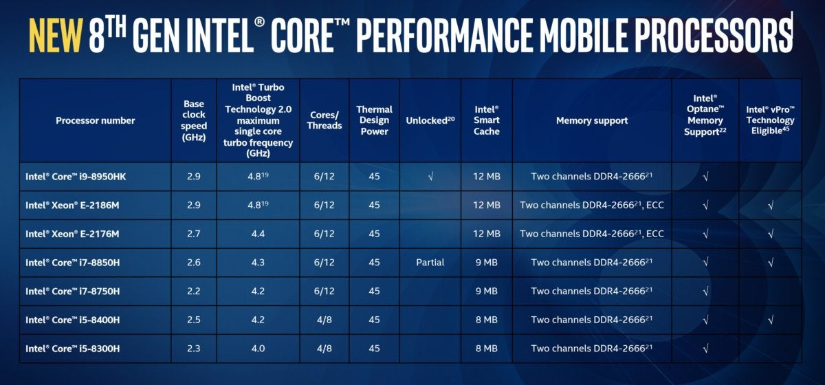 intel core i9 speeds and feeds