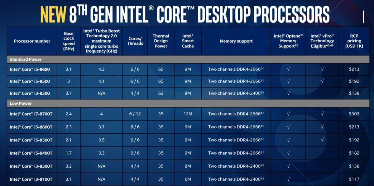 intel desktop core speeds and feeds