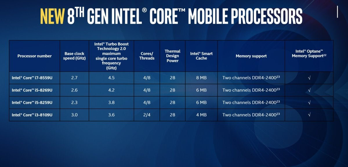 intel u series core chips