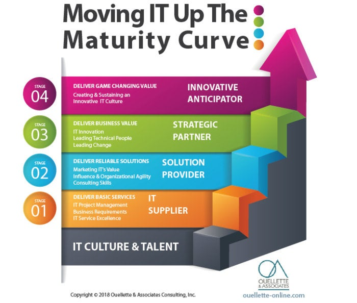 it maturity curve 2018