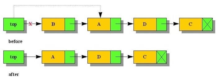 jw j101 datastructures 4 fig6