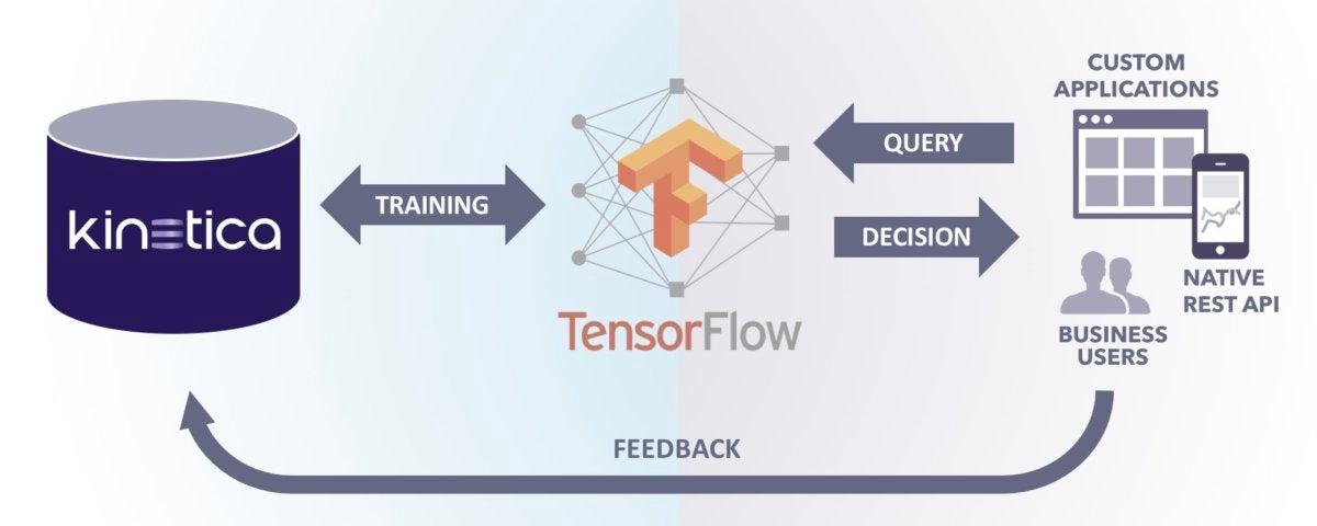 kinetica tensorflow