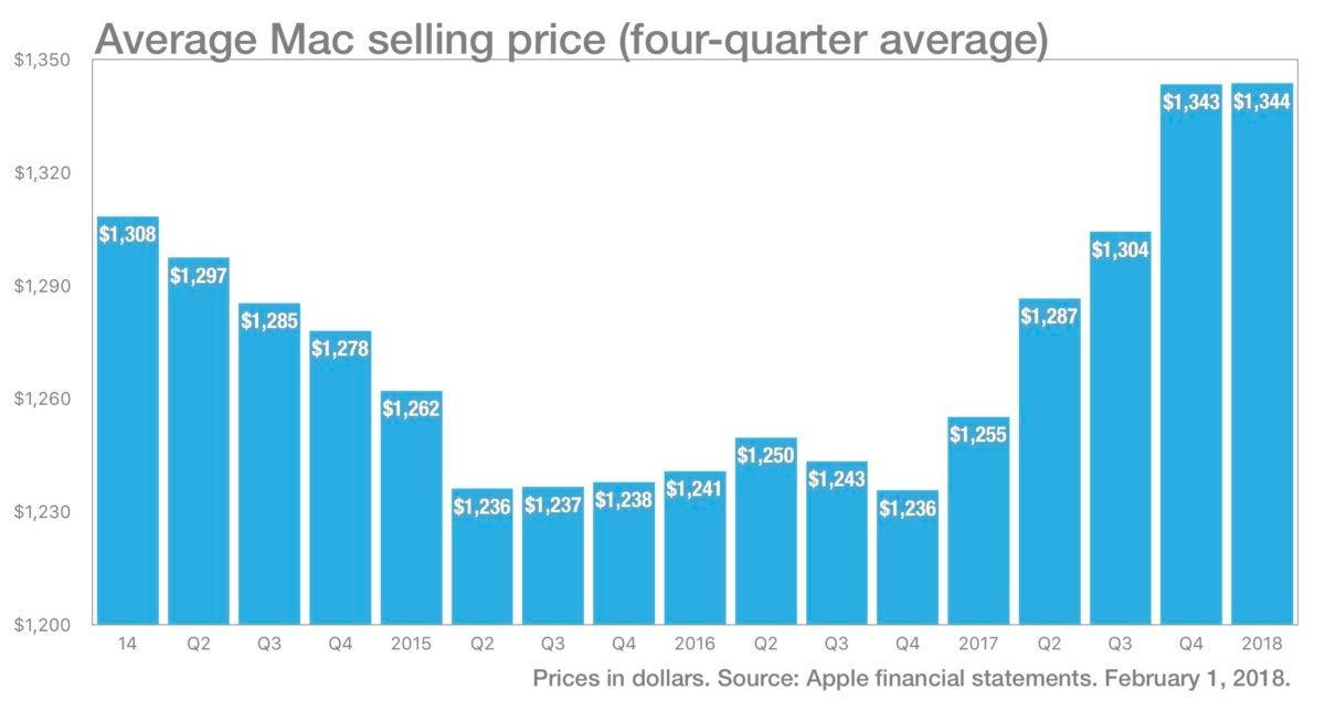 chart of Mac ASP averages