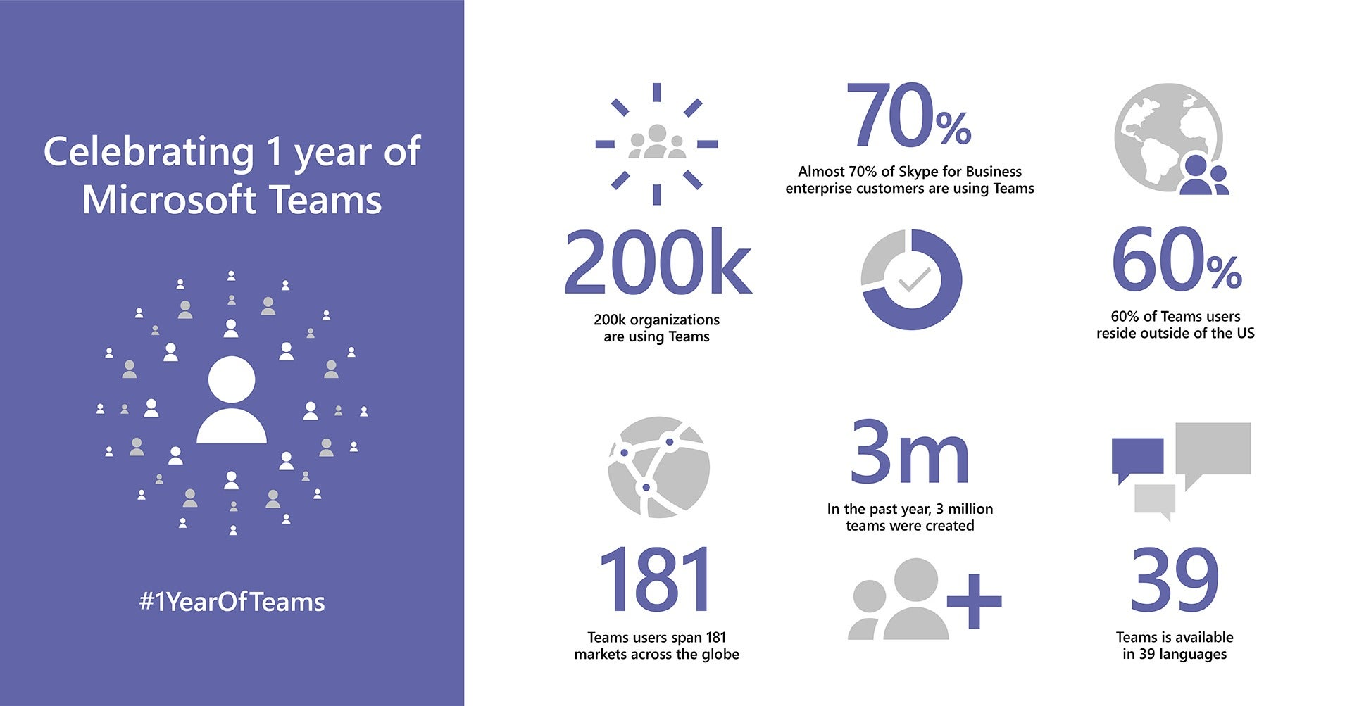 Microsoft Teams Marks Its First Birthday With A Roadmap