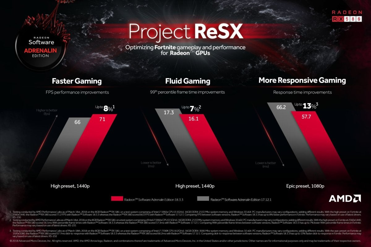 project resx fortnite radeon