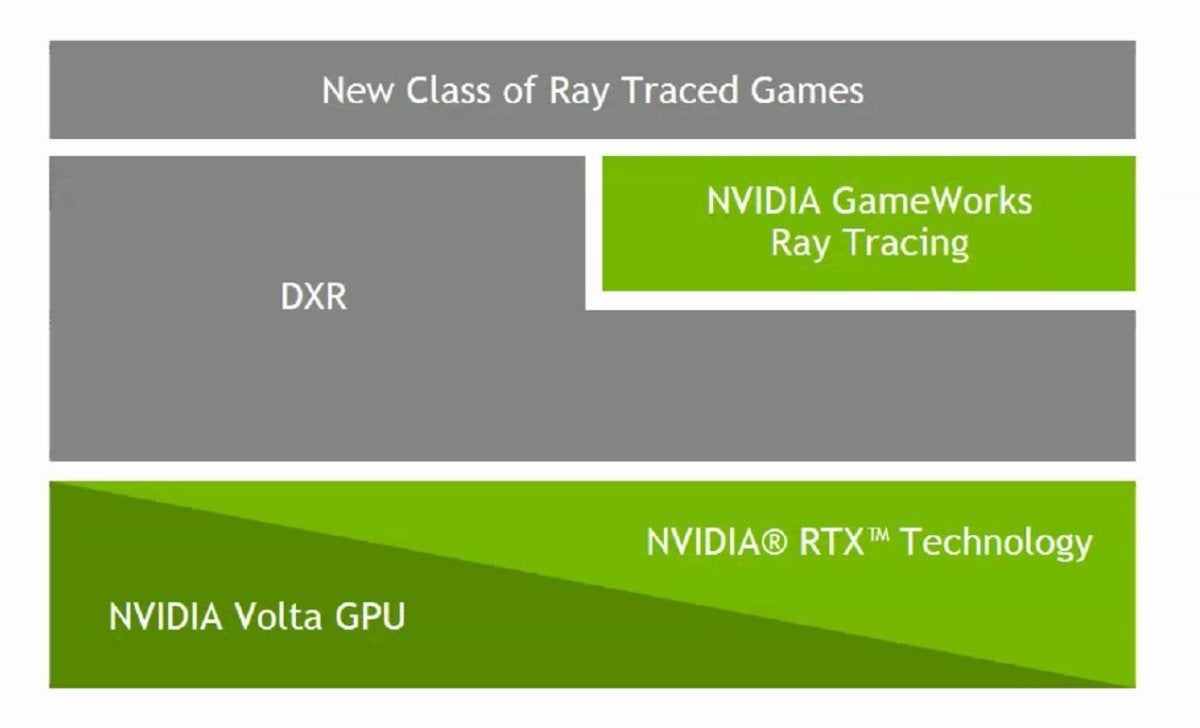 Microsofts Directx Raytracing Paves The Way For Lifelike Gaming