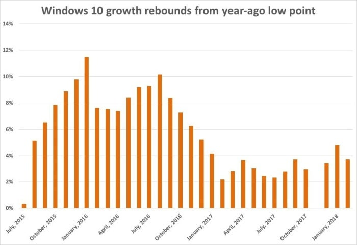 windows 10 growth rebounds