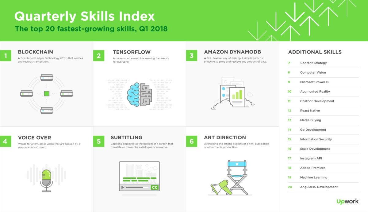 blockchain skills index