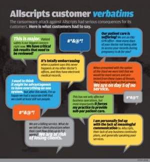allscripts ransomware attack verbatims chart