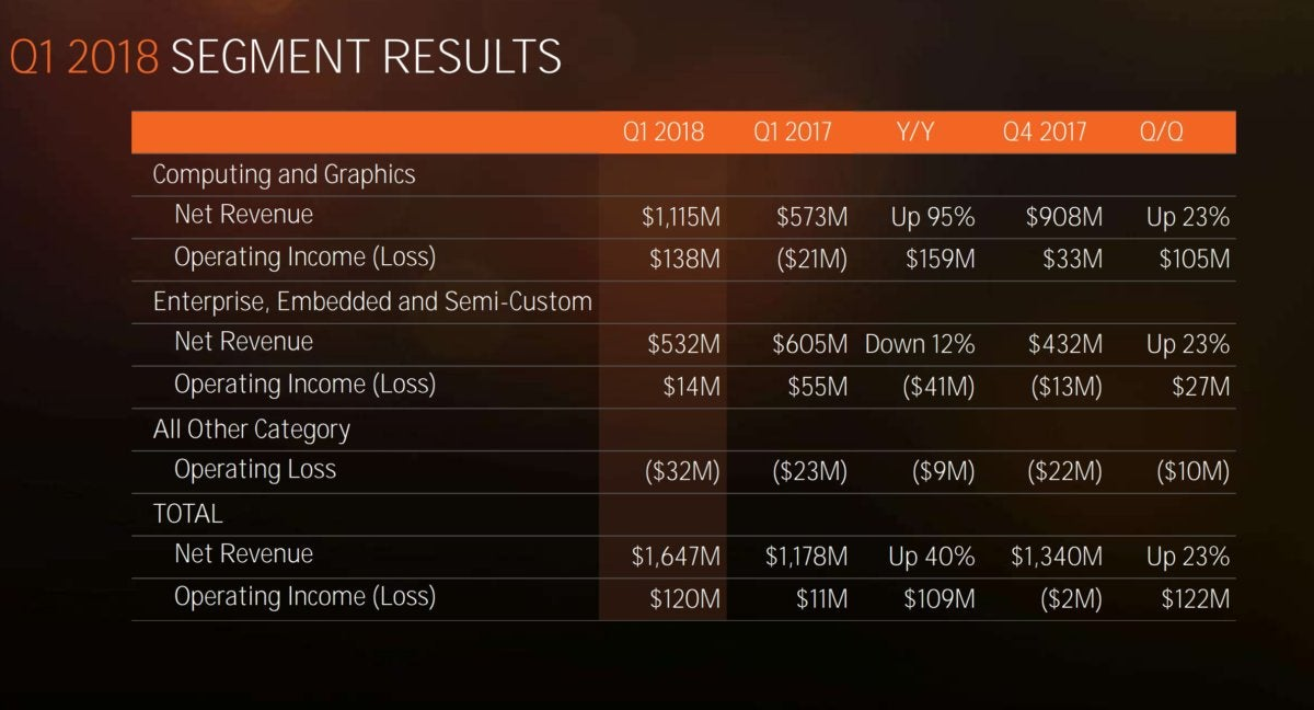 AMD and Q2 results