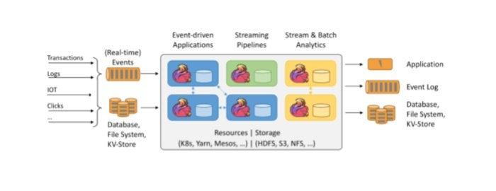 apache flink streaming apps