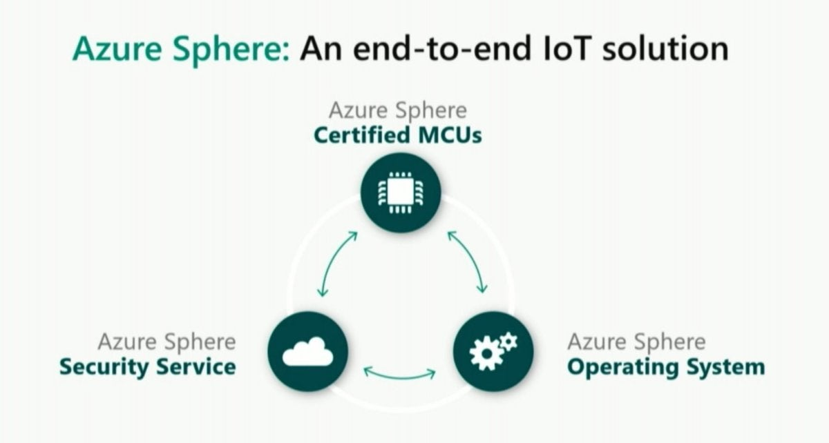 Microsoft azure sphere overview  - azure sphere overview 100755127 large - Microsoft's chip push continues with Azure Sphere: Securing gadgets with chips and Linux