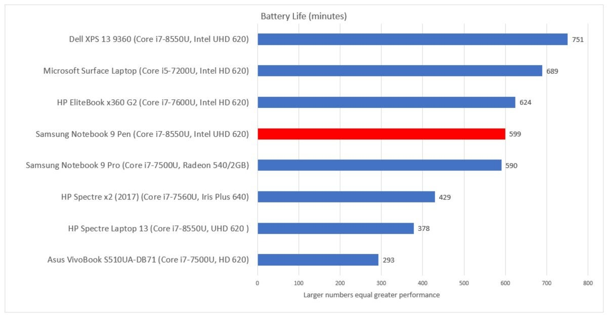 Samsung Notebook 9 Pen review: Samsung's note-taking PC can't quite